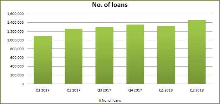 Loan Volumes- Recorded Quarterly (2017-2018)